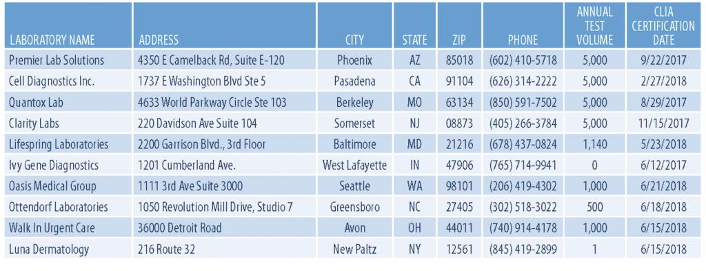 2021 Clia Labs DataBase Sample