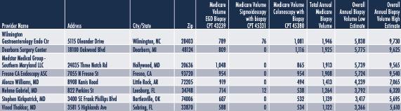 Biopsy Client Sample Data